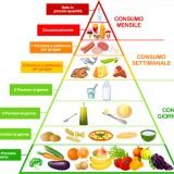 piramide alimentare per bambini