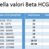 Valori Beta HCG per riconoscere gravidanza gemellare