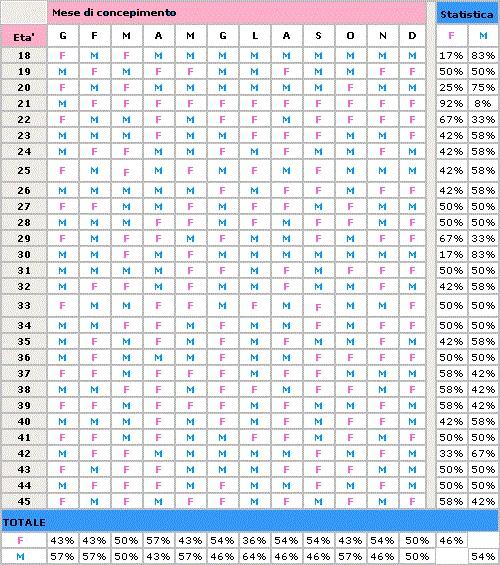 Calendario Cinese Calcolo.Calcolo Cinese Per Sesso Bambino Mamme Magazine