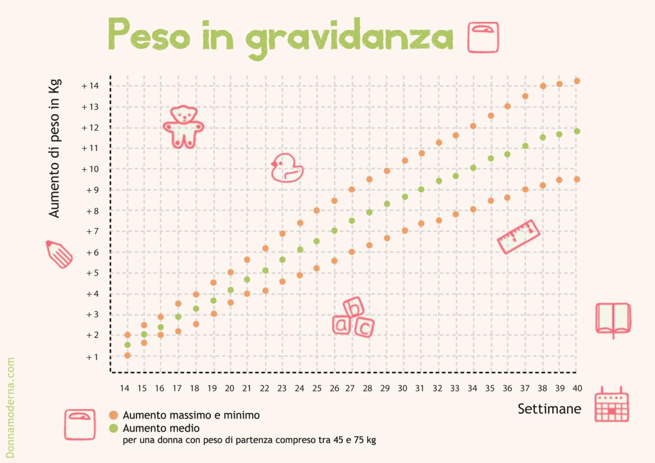 Come Calcolare Il Peso Corretto In Gravidanza 4 Mesi Mamme Magazine