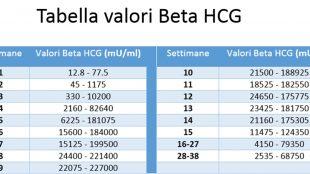 Beta hgc basso